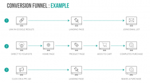 Marketing Conversion Funnel Example